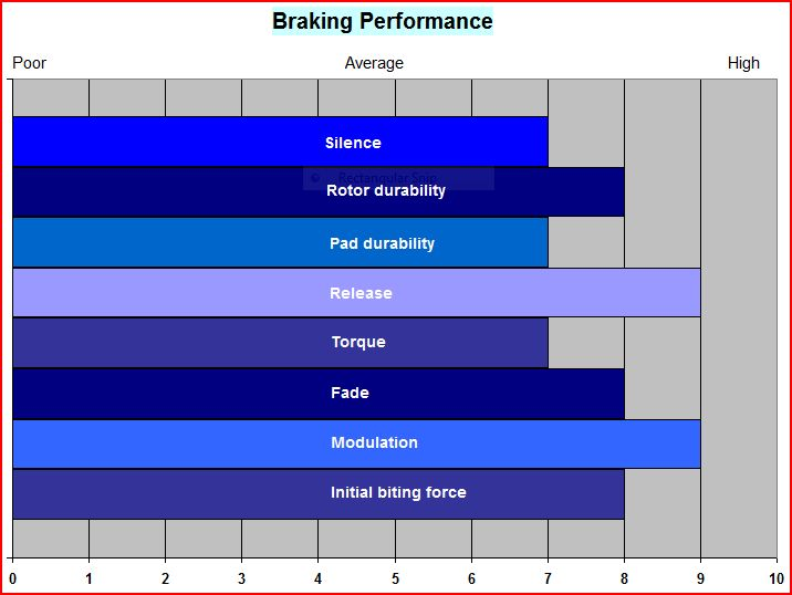 Brake Fade Chart : Hayes stroker gram disc brake review singletracks