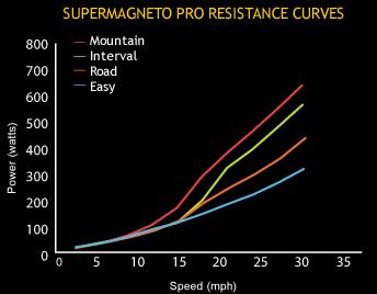 supermagnetoresistancecurve