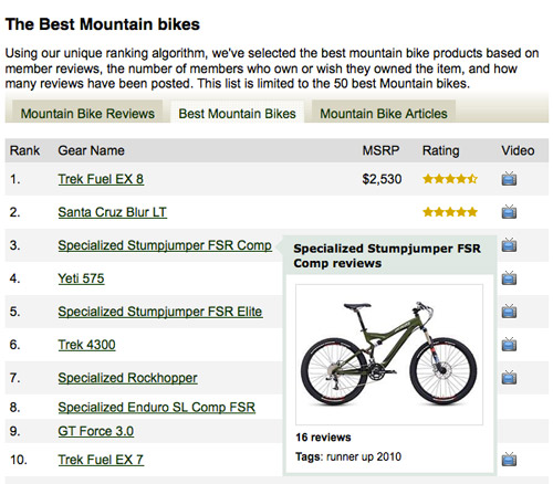 Bike Ratings And Reviews average product ratings
