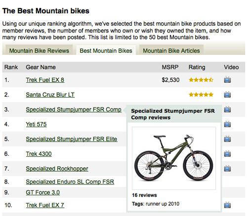Bike Ratings And Reviews average product ratings