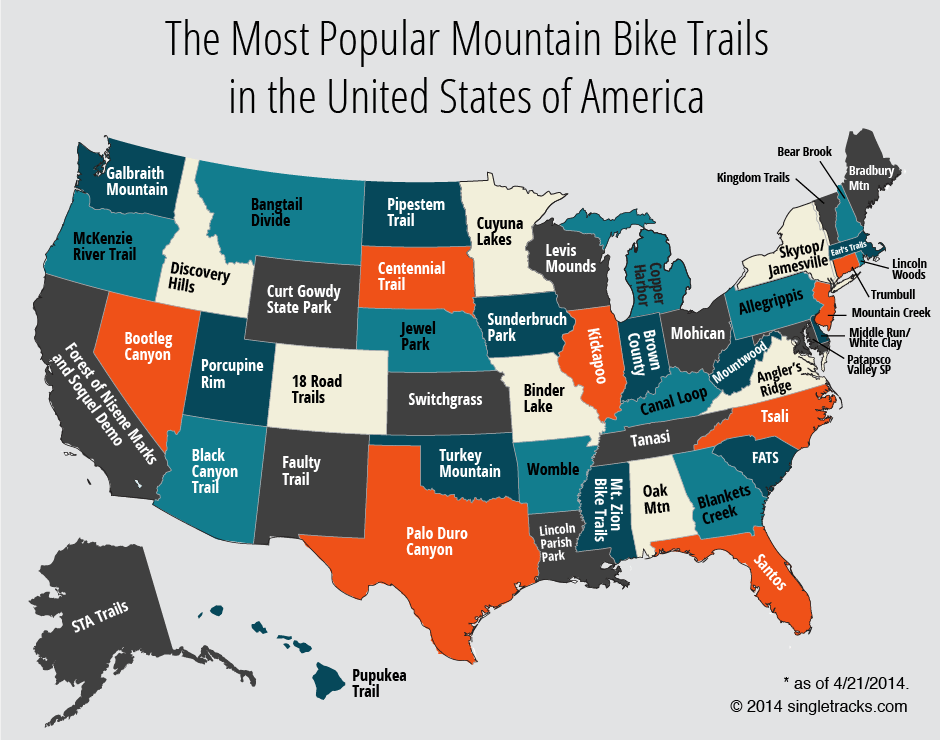 Most popular mountain bike trails