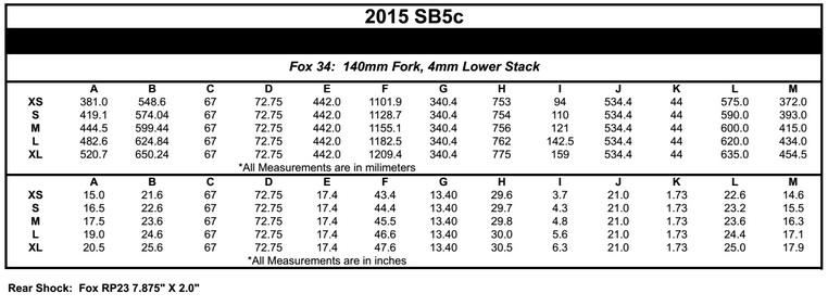 geo chart sb5c