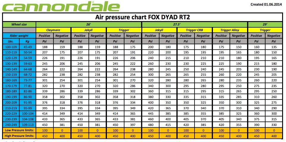 suspension pressures