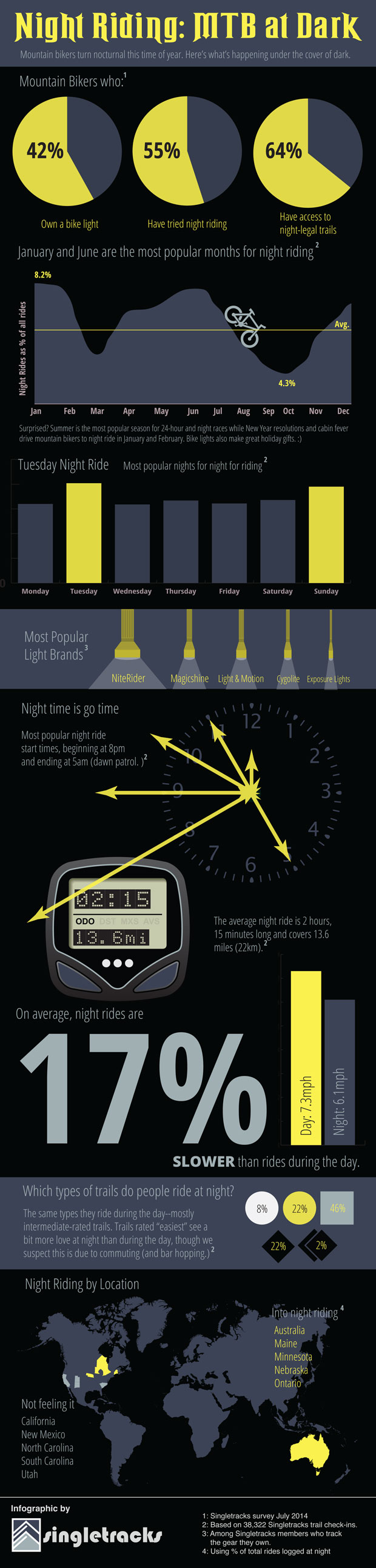 nightriding_infographic_sm