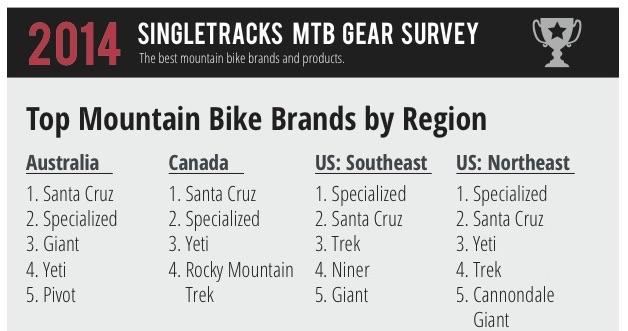 2014-12-01 -2 best brands