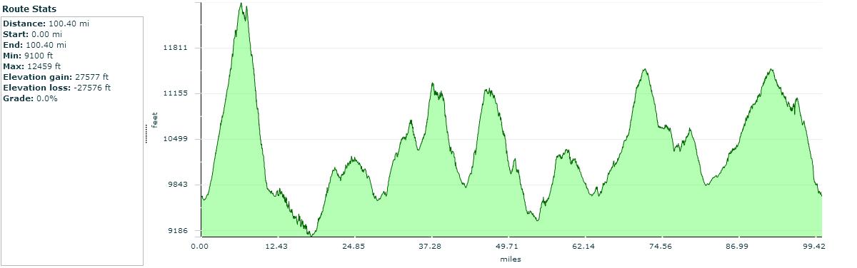 Breckenridge 100 elevation profile.