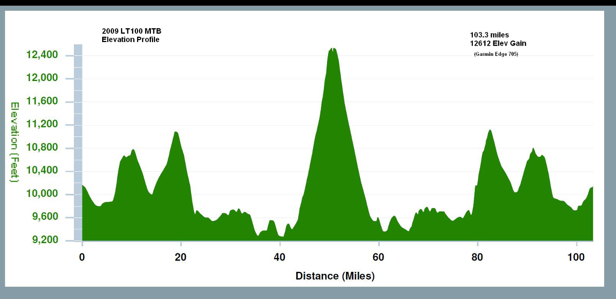Leadville 100 course profile. It's almost as if the mountains are giving you the middle finger. Photo by: Leadville 100
