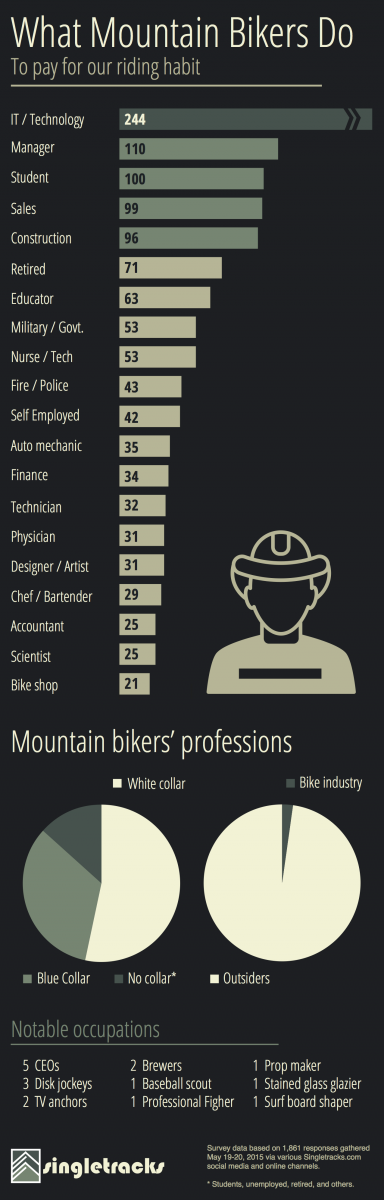 mtb_occupations