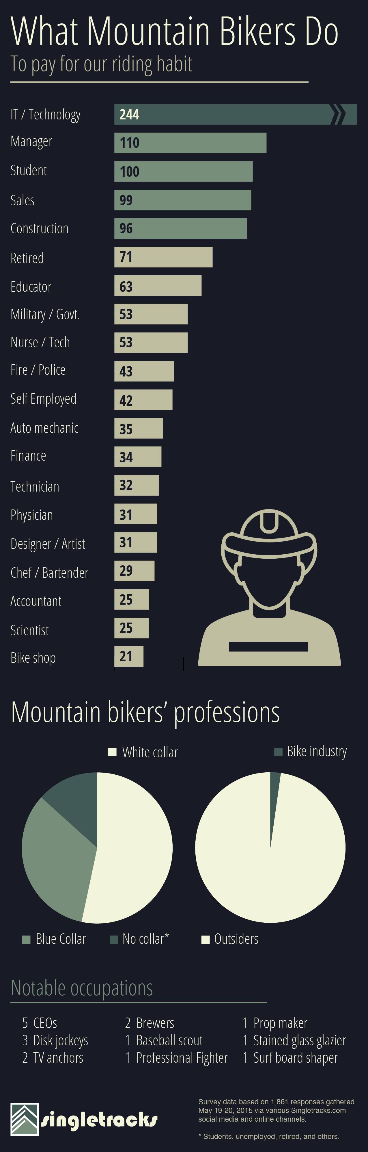 mountain bikers occupations what we do to pay for our habit i ve met a lot of mountain bikers over the years and i m always fascinated to meet people diverse occupations out on the trail