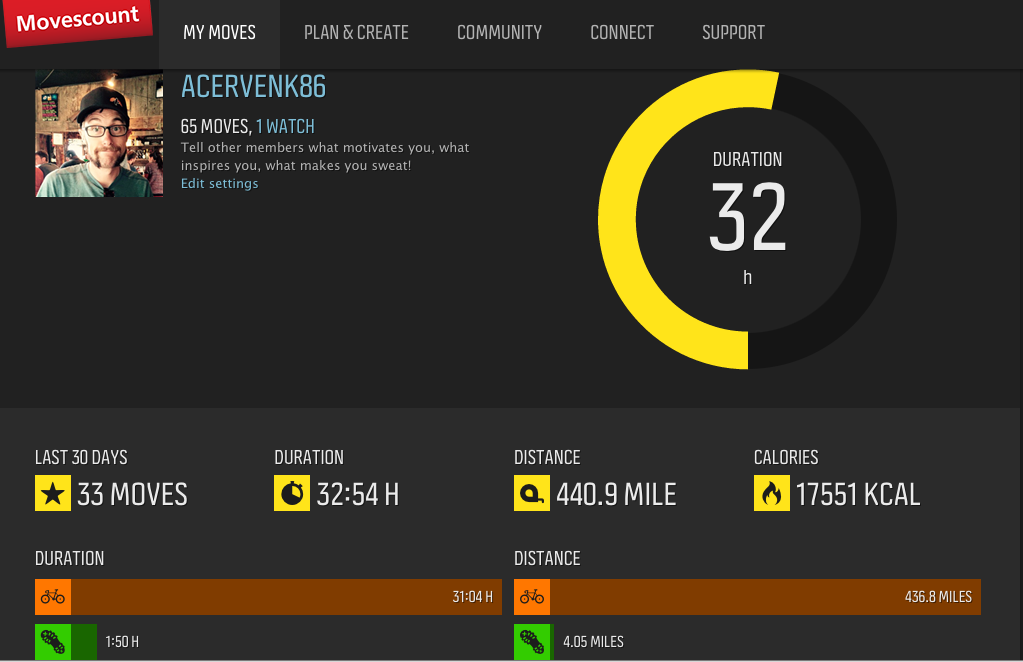 The Movescount homepage keeps track of your more recent exercises