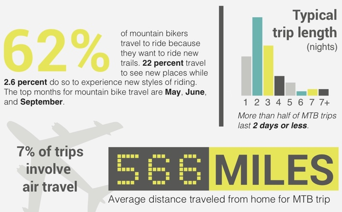 mountain-bike-tourism-by-the-numbers: