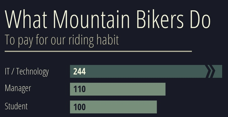 mountain-bikers-occupations-what-we-do-to-pay-for-our-habit:
