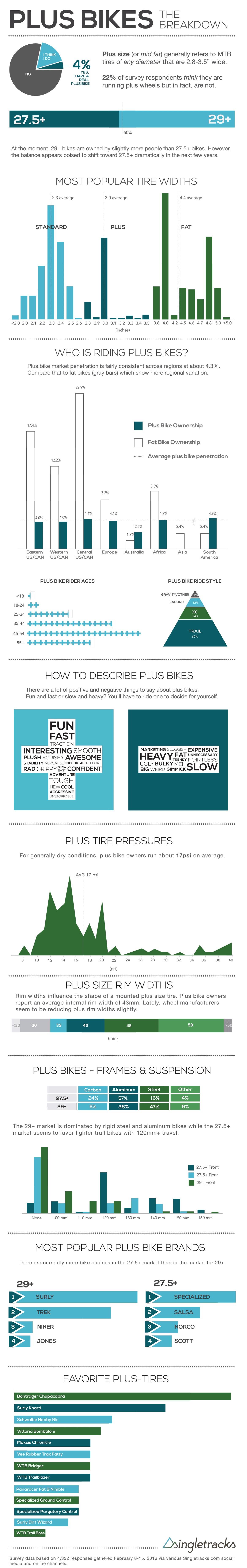 plus_bikes_infographic