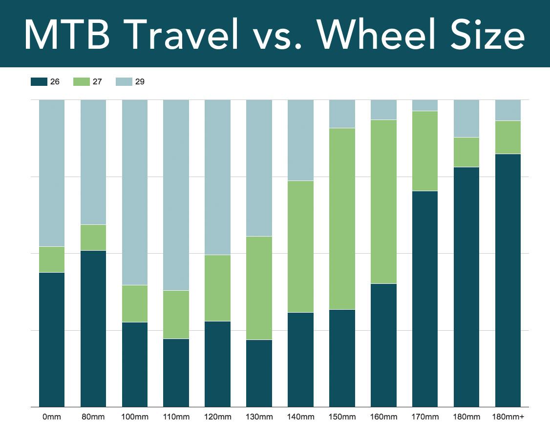 travel_vs_wheelsize