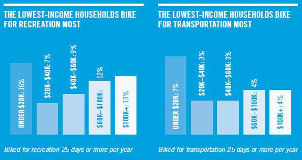 Source: survey by Breakaway Research Group, 2014 via PeopleForBikes.org.