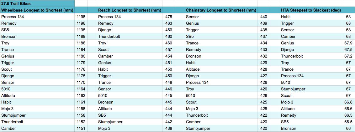 27.5 Rankings