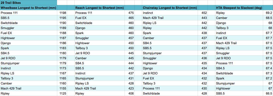 29 Rankings