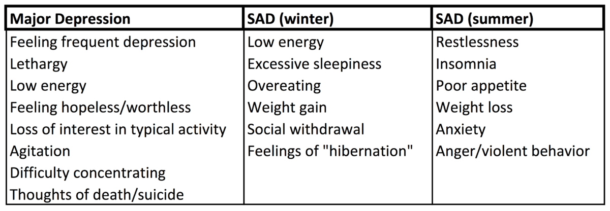 Symptoms associated with major depression, versus SAD (both winter and summer patterns).