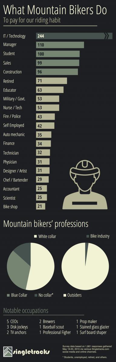 mtb_occupations
